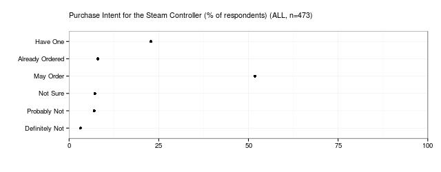 SteamControllerPI