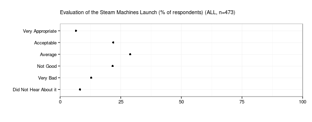 SteamMachines-Launch-Eval
