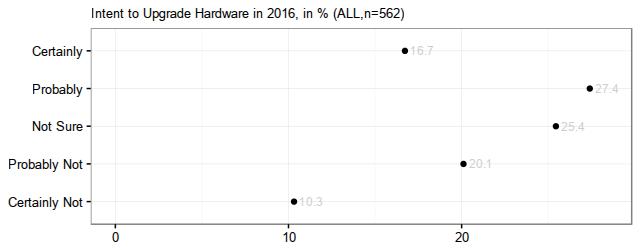 HardwareUpgrade