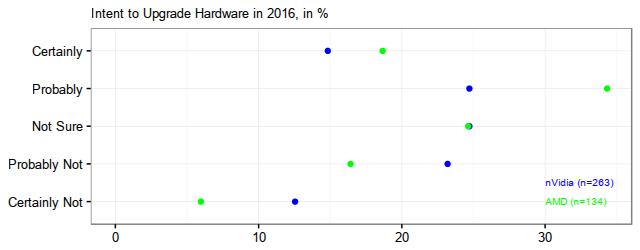 HardwareUpgradeAMDnVidia