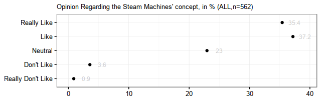 SteamMachinesConceptEvaluation