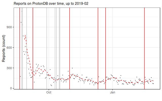 Reports over time with Proton released 2019 02