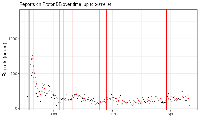 Reports over time with Proton released 2019 04