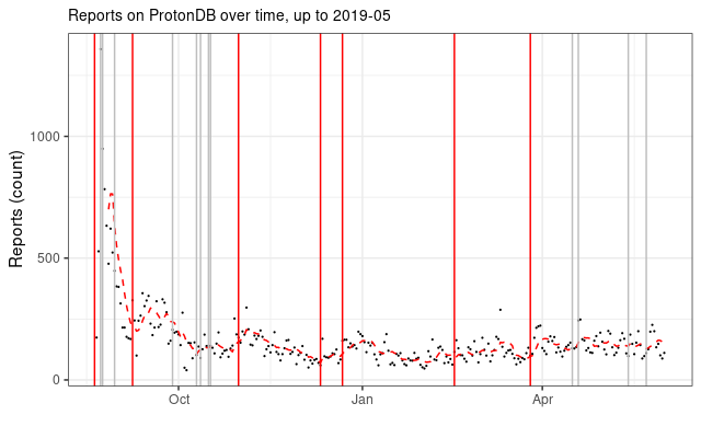 Reports over time with Proton released 2019 05 1