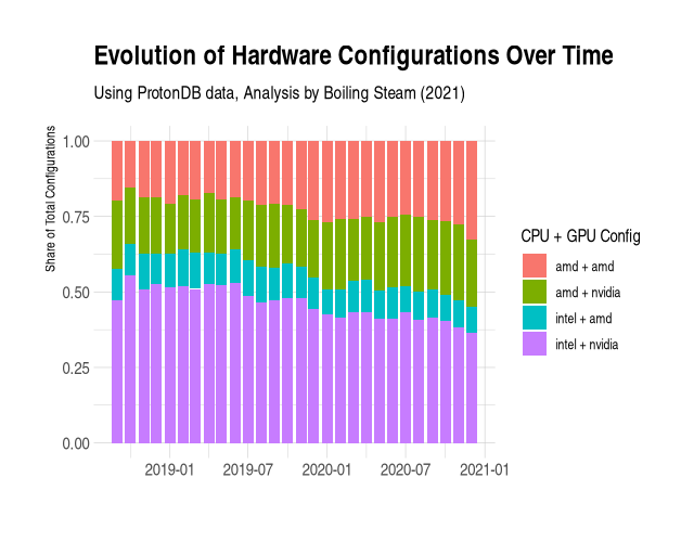 Evolution of Hardware configurations for Linux gamers over time
