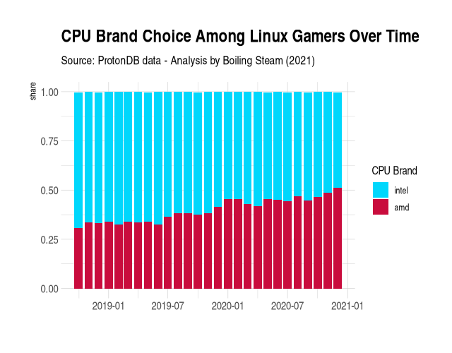 choice of CPU between AMD and Intel over time for Linux gamers