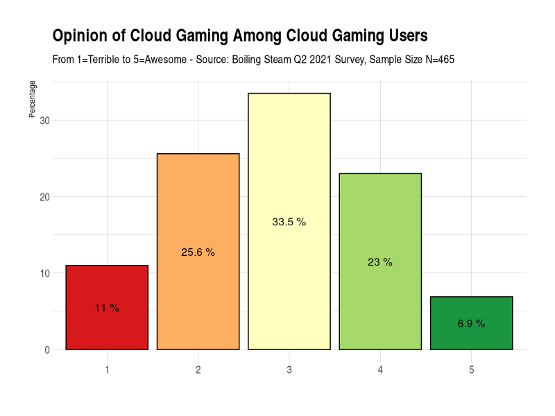 Opinion of Cloud Gaming Among Users