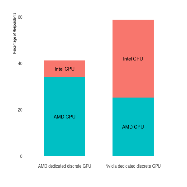 percentage of respondents with amd or nvidia gpu, and breakdown of intel brand in each group for q2 2021 survey