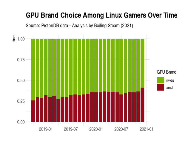 choice of GPU between AMD and Nvidia over time for Linux gamers
