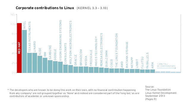 top contributors to linux kernel - corporate