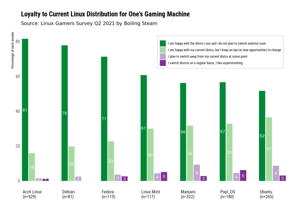 Q2 2021 Survey: Loyalty to current Linux Distro used for Gaming