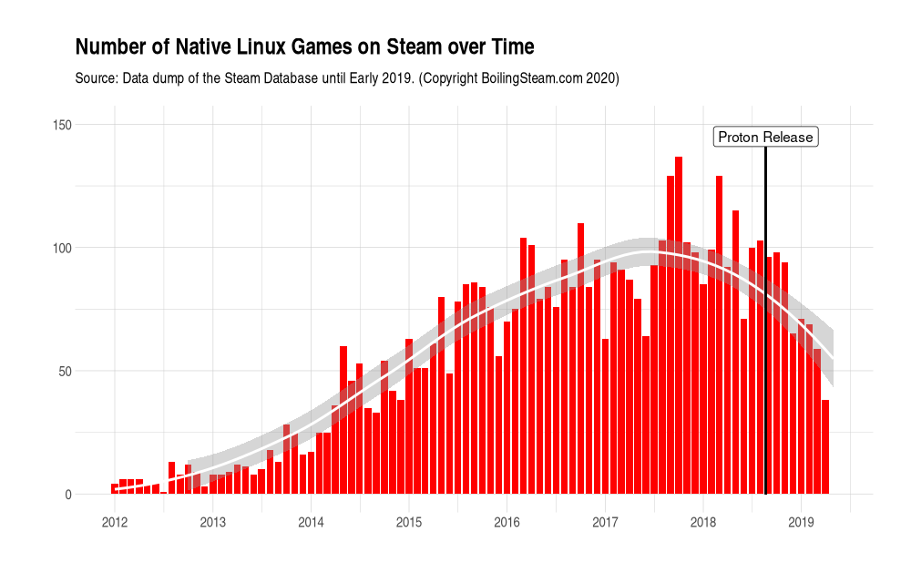 native ports over time on Linux