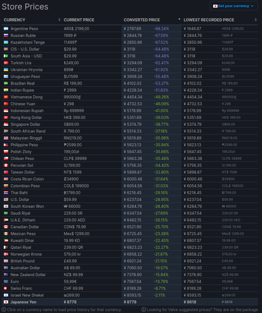 cyberpunk 2077 pricing in the world
