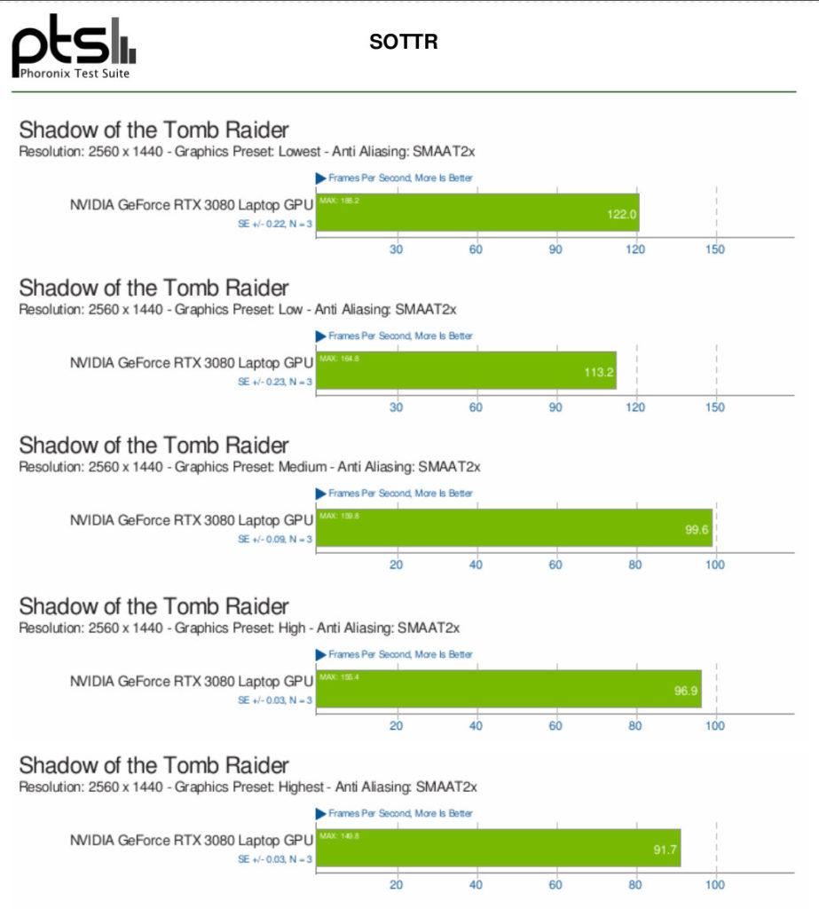 Tuxedo Stellaris: Shadow of the Tomb Raider benchmarks