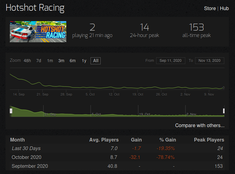steamcharts for hotshot racing: not much multiplayer action