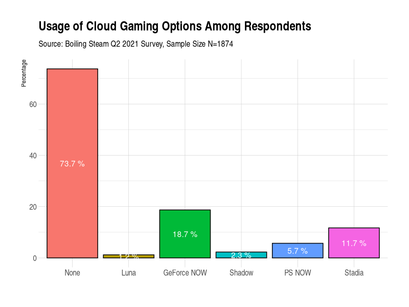 Usage of Cloud Gaming Services