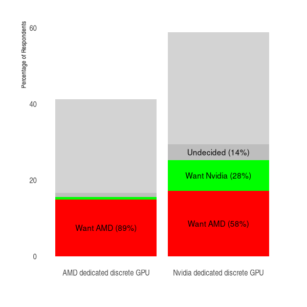 percentage of respondents with amd or nvidia gpu, and breakdown oh how many of them are looking to upgrade their GPU to AMD or Nvidia